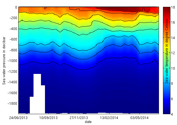climate data argo ocean temperature and salinity profiles